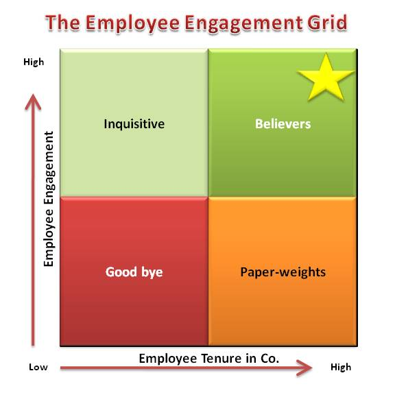 The Employee Engagement Grid - by willis