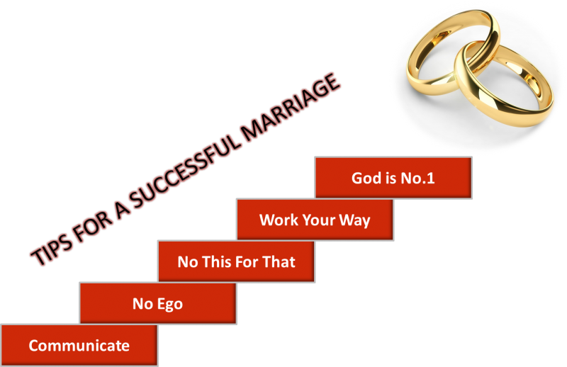 Tips To A Successful Marriage